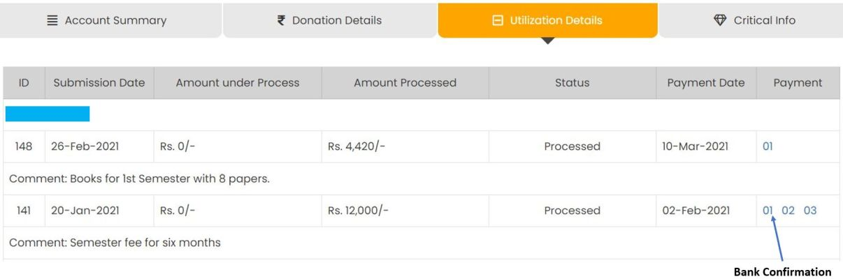 How we utilized your donation